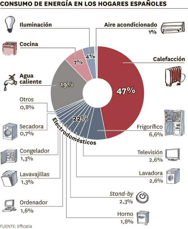 Distribución gasto eléctrico